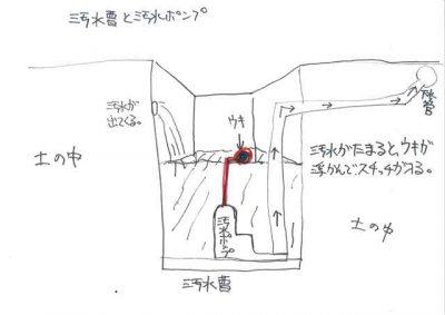 汚水曹 汚水ポンプの図