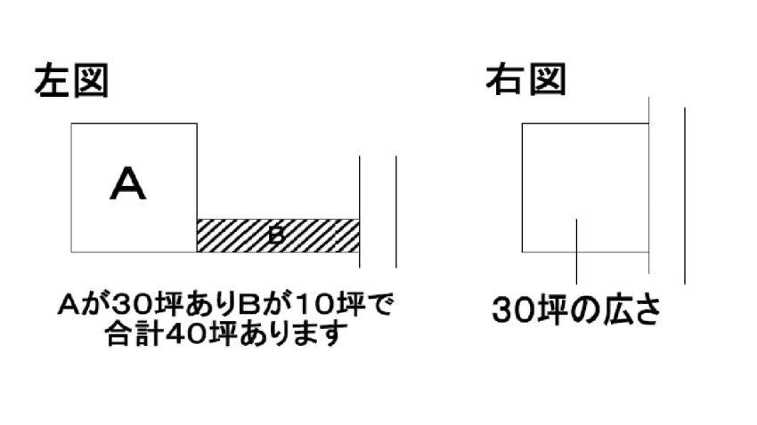 敷地延長の対比図