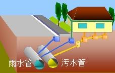 下水管の分流式