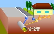 下水管の合流式